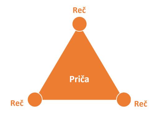 tri_reci_jedna_prica